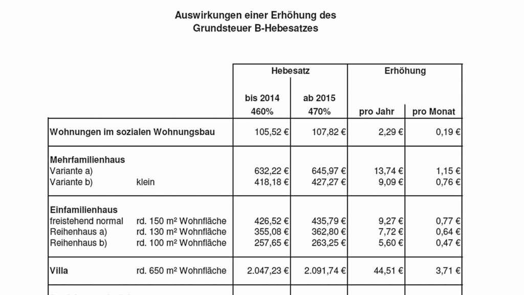 Grundsteuer B Erhöht Stadt Verschickt Bescheide Lüdenscheid