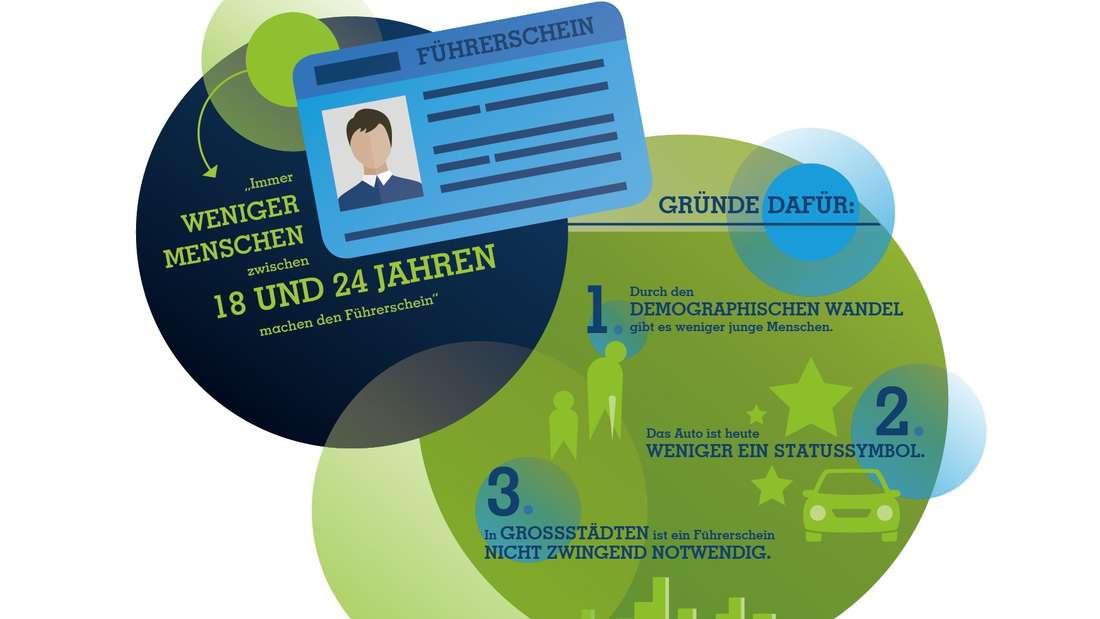 CosmosDirekt Infografik Führerschein