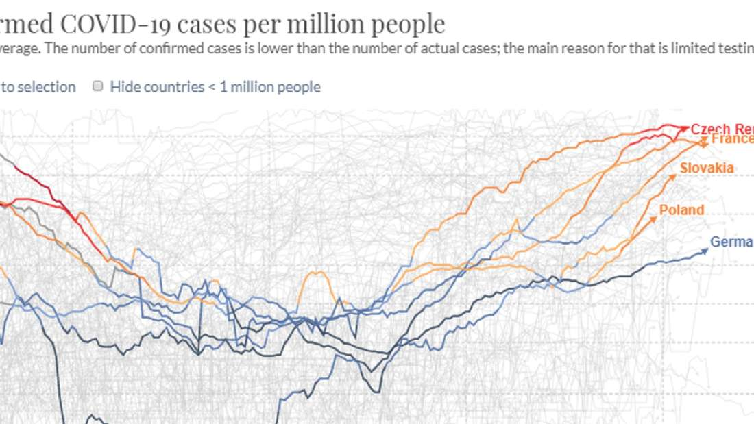 Die täglichen Neuinfektionen pro 1.000.000 Einwohner.