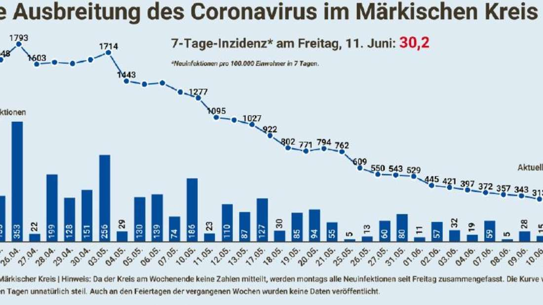 Grafik Ausbreitung des Coronavirus im MK.